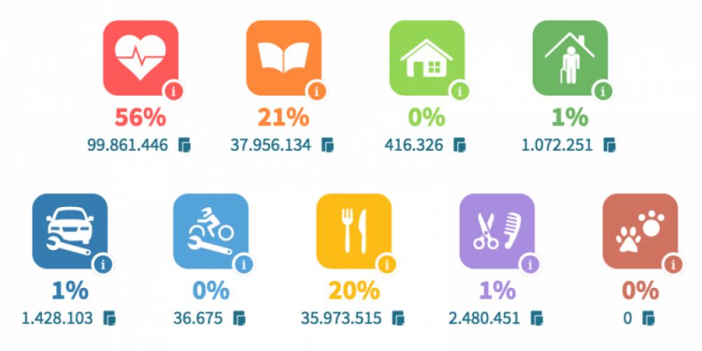 Validação de faturas no Portal e-fatura